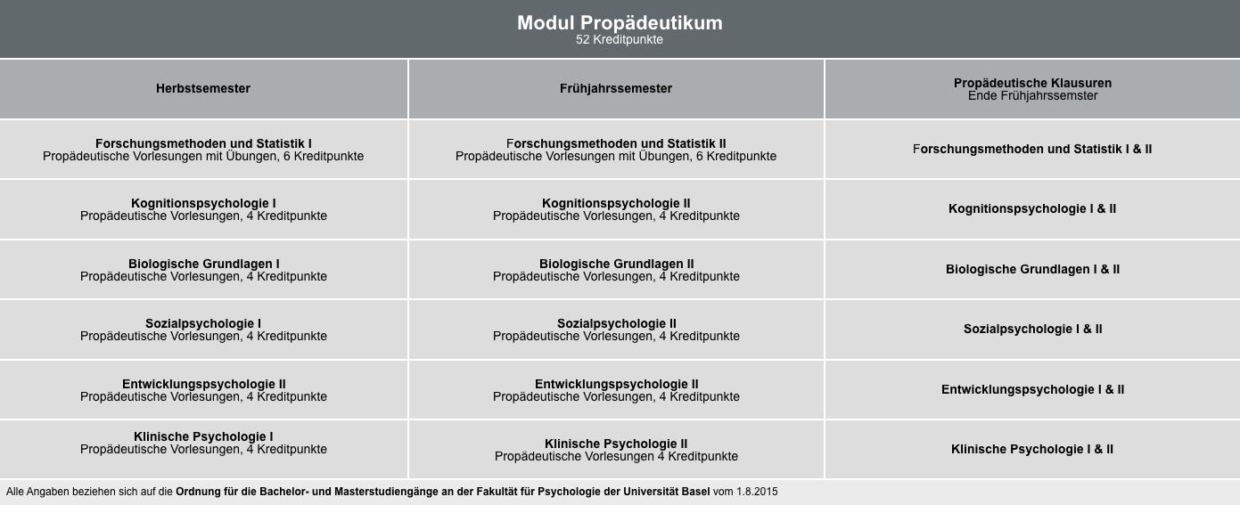 Propädeutikum und propädeutische Klausuren | Fakultät für Psychologie